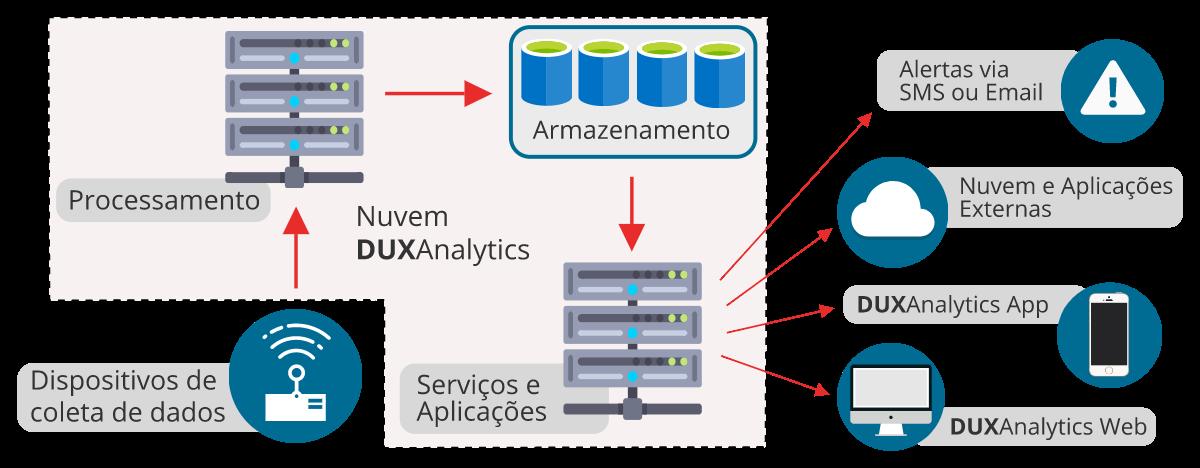 Dux analytics simple diagram
